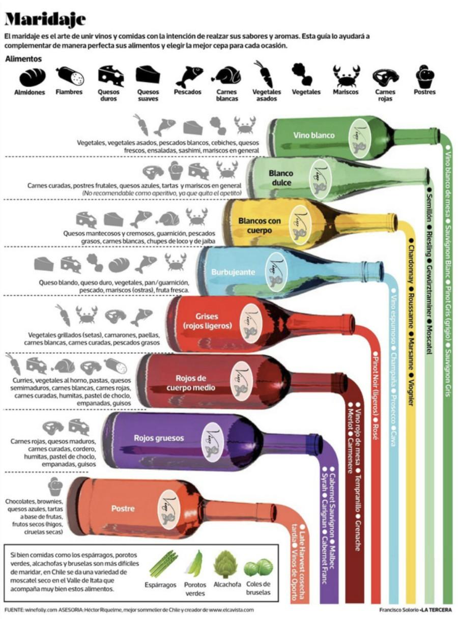 Infografía de winefolly.com - sommelier Héctor Riquelme